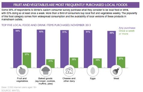 food_chosen_infographic
