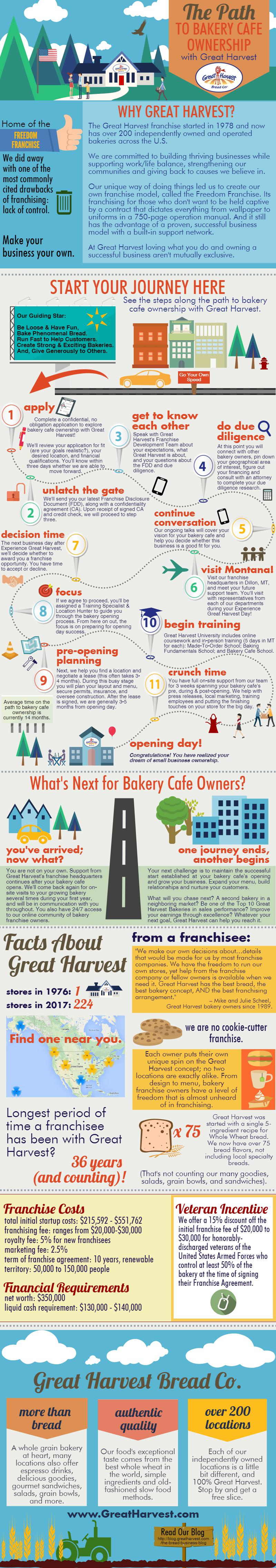 Infographic: Path to Bakery Ownership with the Great Harvest Franchise