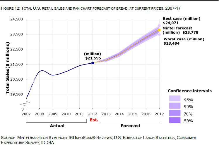 Mintel_bread_sales_forecast_(2)