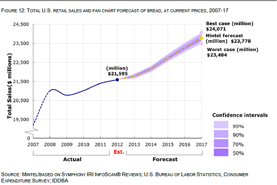 Mintel_bread_sales_forecast_(2)