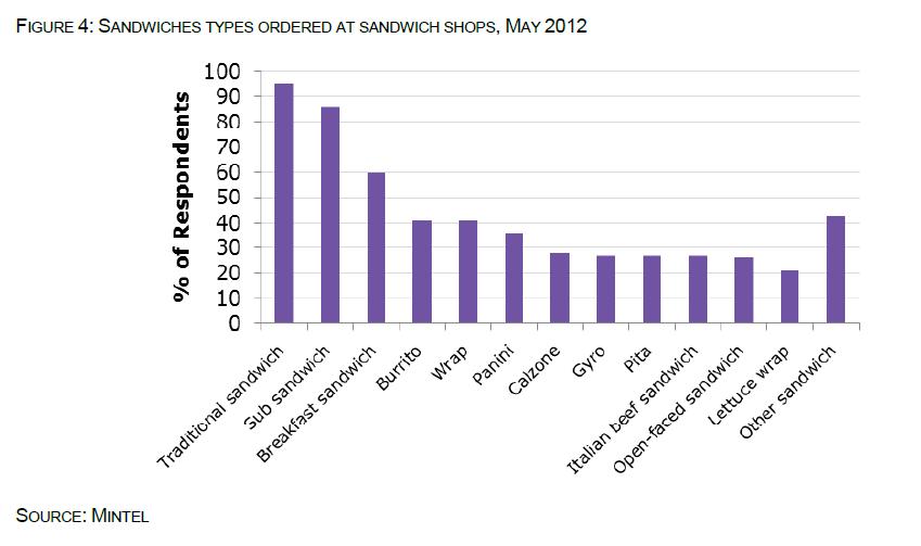 sandwich_types