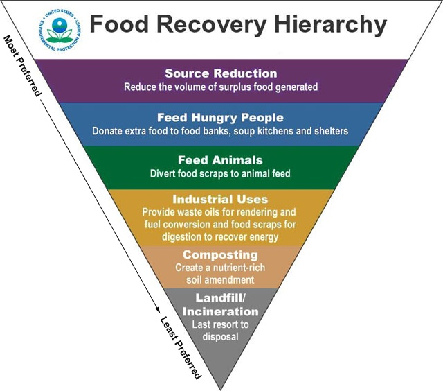 Food_Recovery_Heirarchy